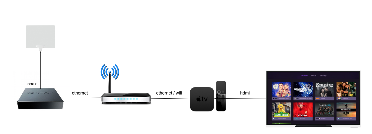 Network Setup to Watch Free TV with HDHomeRun and Apple TV